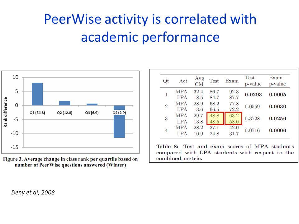 Deny et al, 2008 PeerWise activity is correlated with academic performance