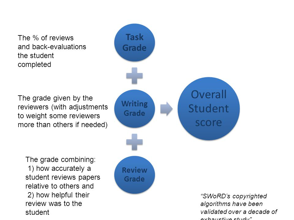 Task Grade Writing Grade Review Grade Overall Student score The % of reviews and back-evaluations the student completed The grade given by the reviewe