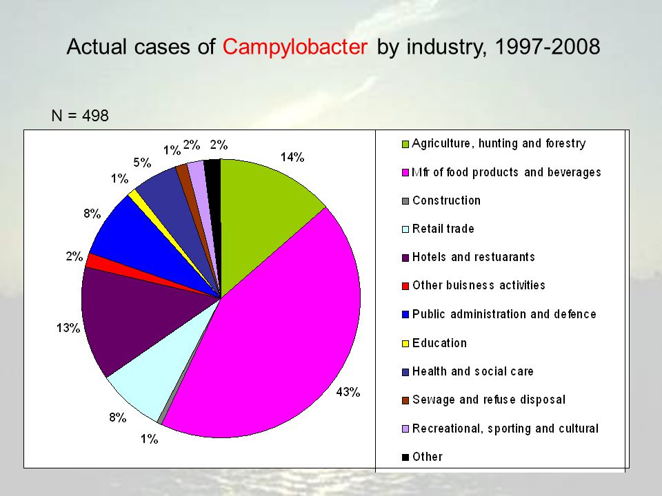 Actual cases of Campylobacter by industry, 1997-2008 N = 498