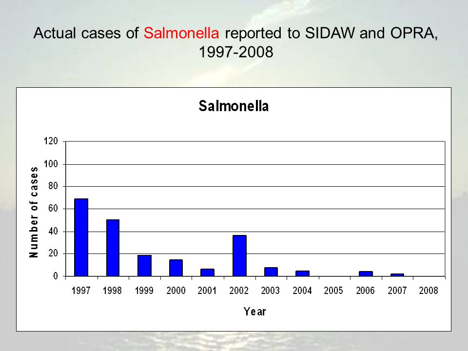 Actual cases of Salmonella reported to SIDAW and OPRA, 1997-2008