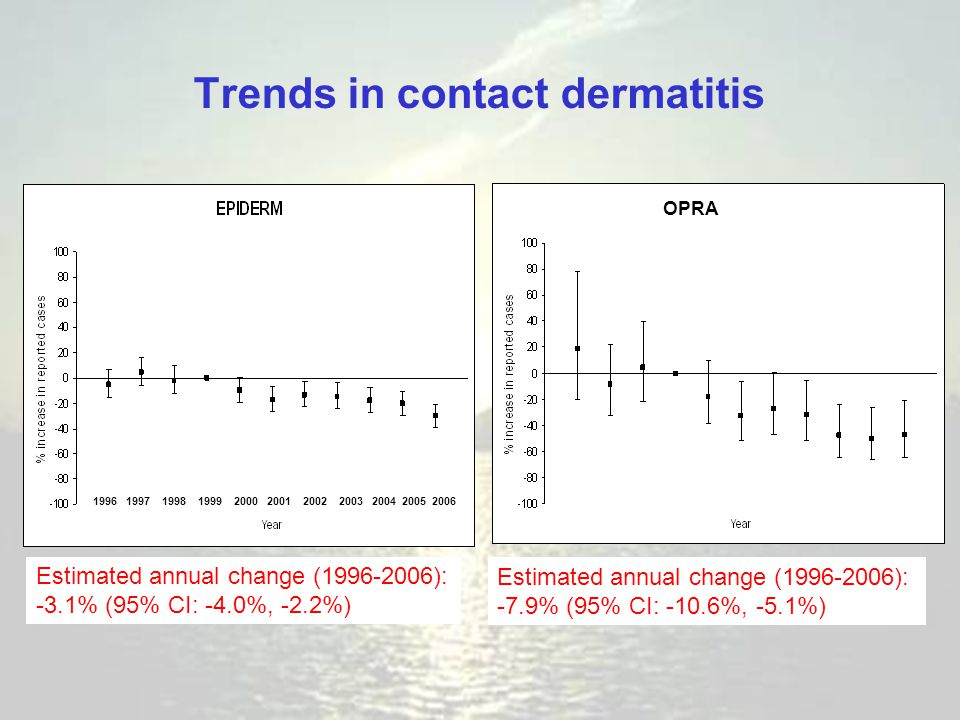 Trends in contact dermatitis Estimated annual change (1996-2006): -3.1% (95% CI: -4.0%, -2.2%) Estimated annual change (1996-2006): -7.9% (95% CI: -10.6%, -5.1%) 1996 1997 1998 1999 2000 2001 2002 2003 2004 2005 2006 OPRA