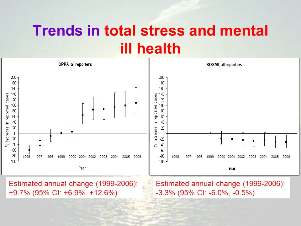 Trends in total stress and mental ill health Estimated annual change (1999-2006): +9.7% (95% CI: +6.9%, +12.6%) Estimated annual change (1999-2006): -3.3% (95% CI: -6.0%, -0.5%) 1996 1997 1998 1999 2000 2001 2002 2003 2004 2005 2006