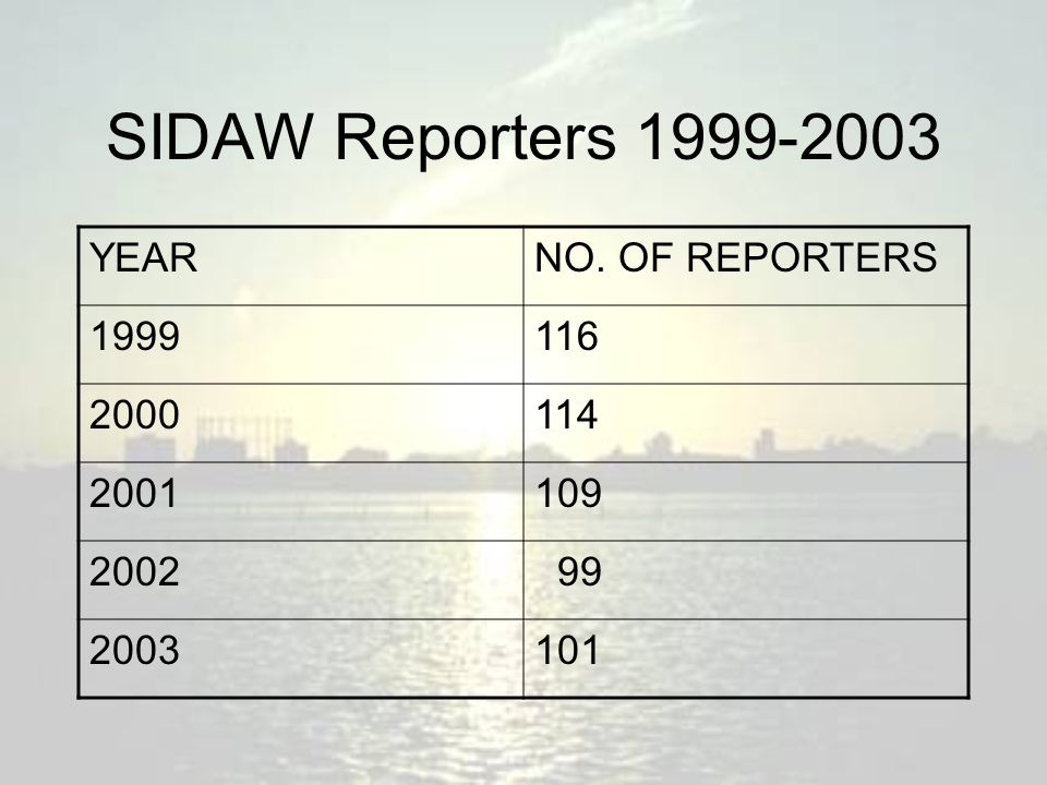 SIDAW Reporters 1999-2003 YEARNO. OF REPORTERS 1999116 2000114 2001109 2002 99 2003101