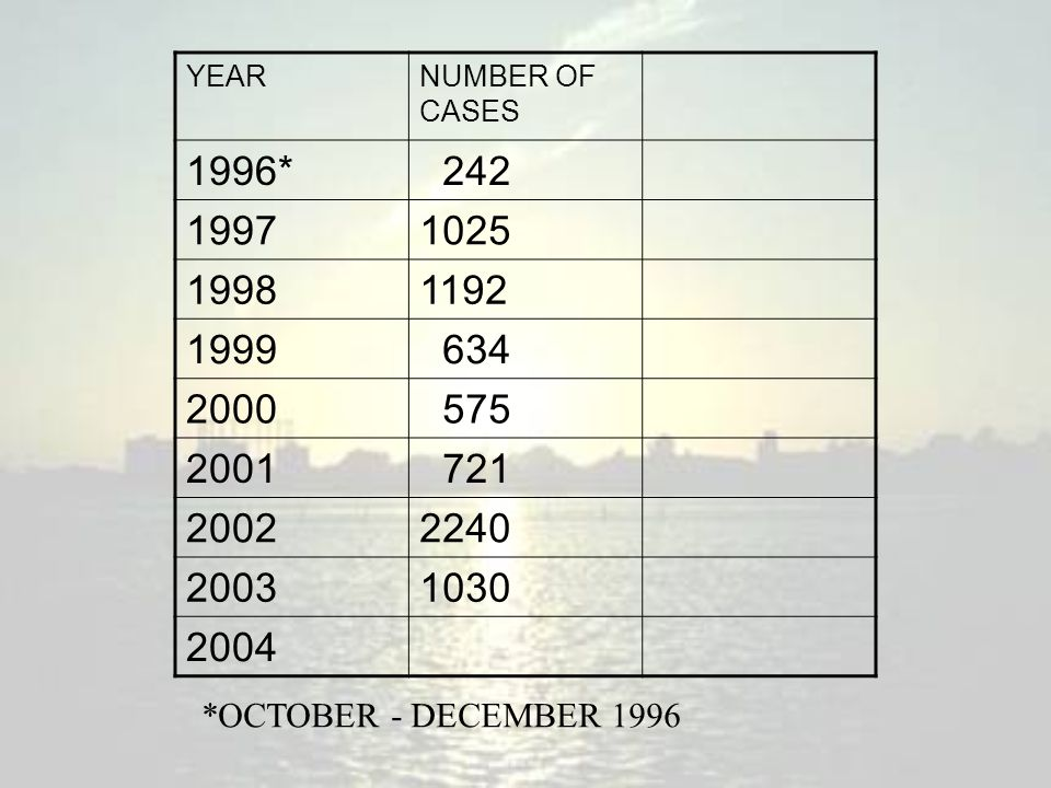YEARNUMBER OF CASES 1996* 242 19971025 19981192 1999 634 2000 575 2001 721 20022240 20031030 2004 *OCTOBER - DECEMBER 1996