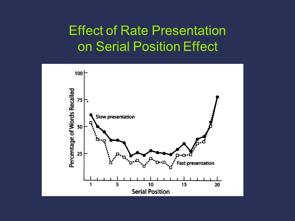 Effect of Rate Presentation on Serial Position Effect