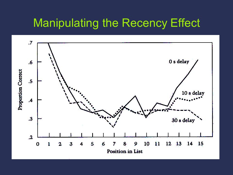 Manipulating the Recency Effect