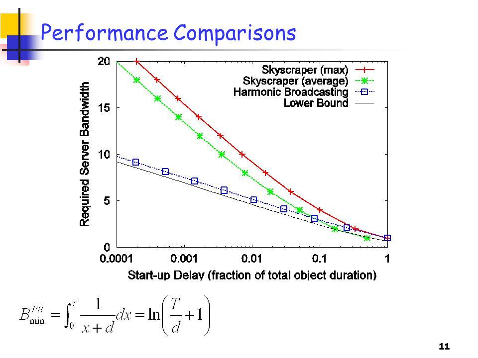 11 Performance Comparisons