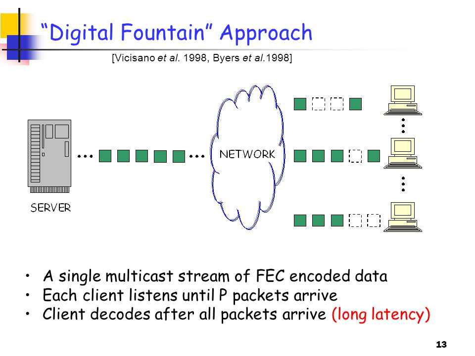 13 Digital Fountain Approach A single multicast stream of FEC encoded data Each client listens until P packets arrive Client decodes after all packets arrive (long latency) [Vicisano et al.