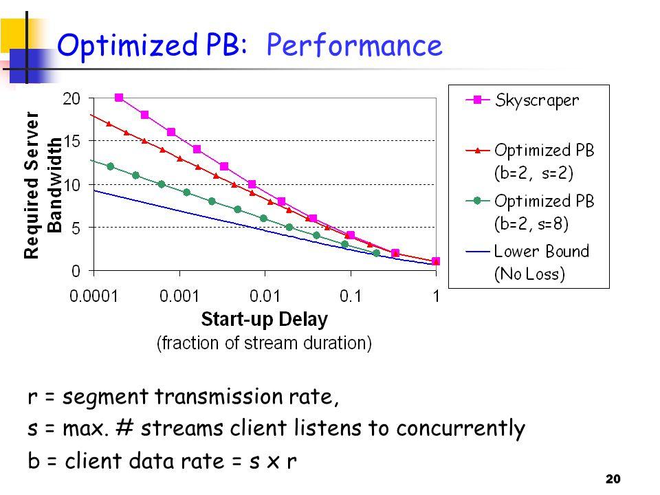 20 Optimized PB: Performance r = segment transmission rate, s = max.
