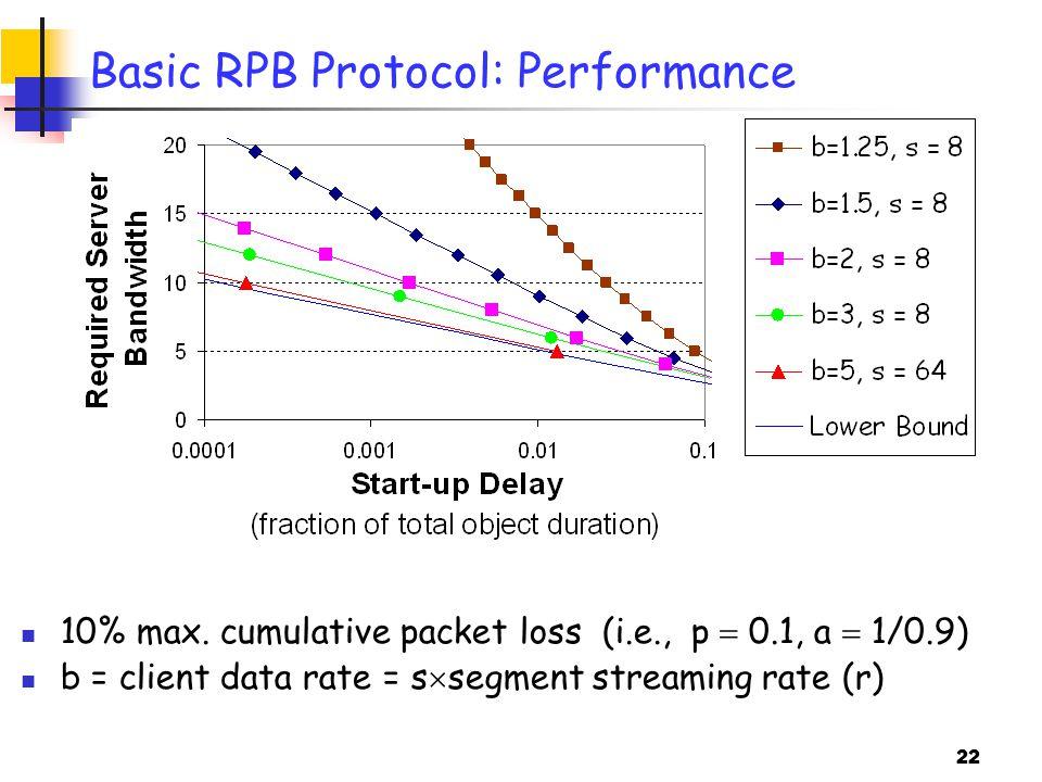 22 Basic RPB Protocol: Performance 10% max.