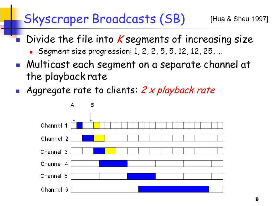 9 Skyscraper Broadcasts (SB) Divide the file into K segments of increasing size Segment size progression: 1, 2, 2, 5, 5, 12, 12, 25, … Multicast each segment on a separate channel at the playback rate Aggregate rate to clients: 2 x playback rate [Hua & Sheu 1997]