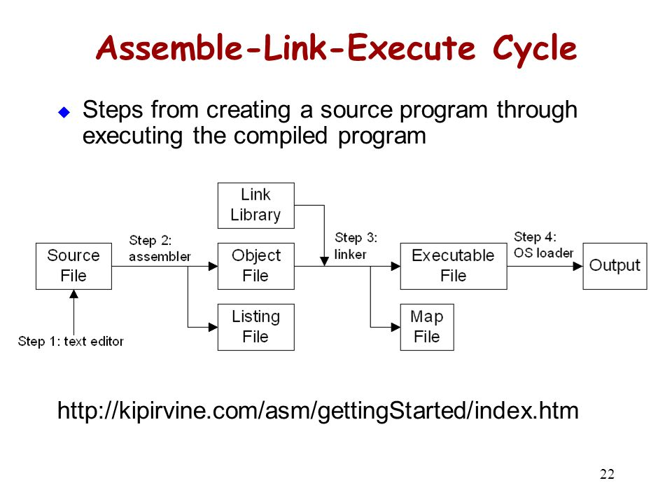 22 Assemble-Link-Execute Cycle  Steps from creating a source program through executing the compiled program http://kipirvine.com/asm/gettingStarted/i