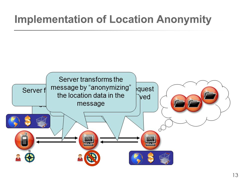 13 Implementation of Location Anonymity Client sends plain request to the server Server sends anonymized message Database executes request according to the received anonymous data Database replies to server with compiled data Server forwards data to client Server transforms the message by anonymizing the location data in the message
