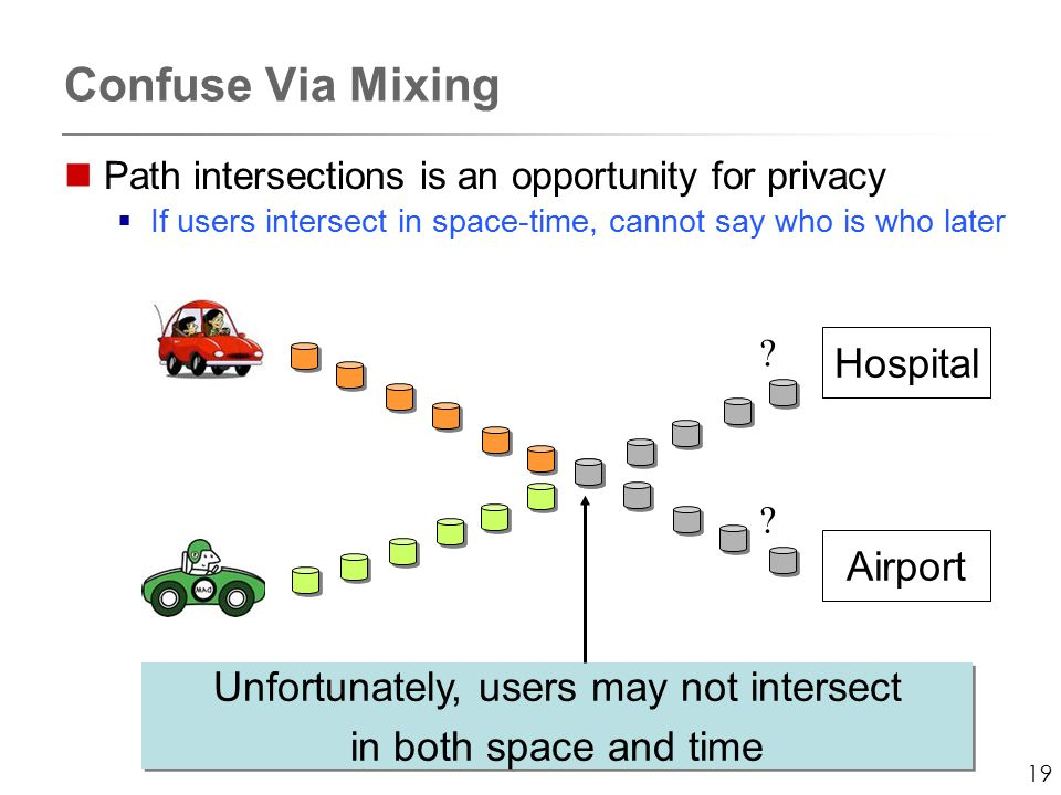 19 Confuse Via Mixing Path intersections is an opportunity for privacy  If users intersect in space-time, cannot say who is who later Unfortunately, users may not intersect in both space and time Unfortunately, users may not intersect in both space and time Hospital Airport .