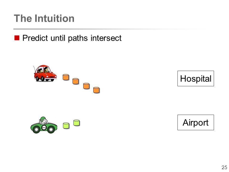 25 The Intuition Predict until paths intersect Hospital Airport