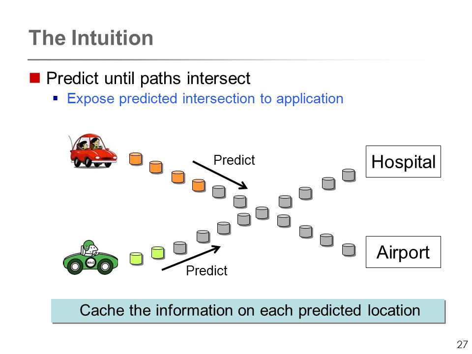27 The Intuition Predict until paths intersect  Expose predicted intersection to application Hospital Airport Cache the information on each predicted location Predict