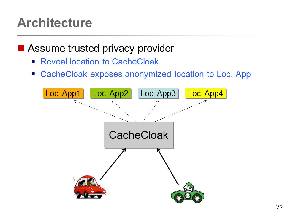29 Assume trusted privacy provider  Reveal location to CacheCloak  CacheCloak exposes anonymized location to Loc.