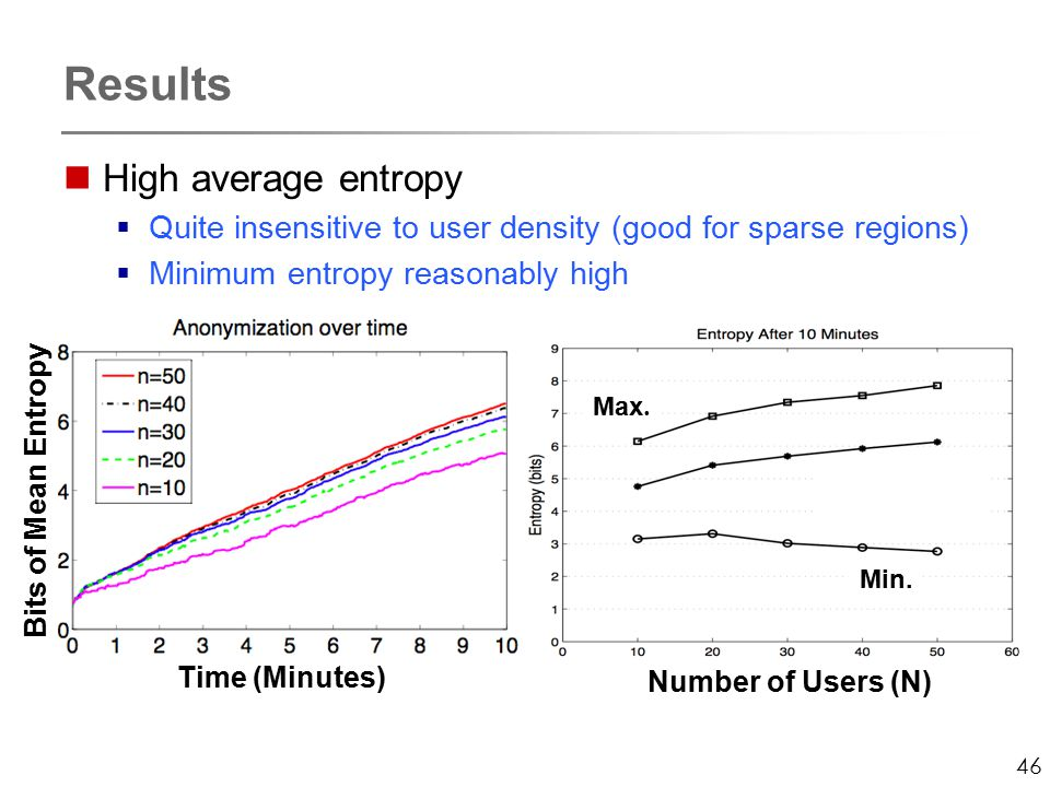 46 Results High average entropy  Quite insensitive to user density (good for sparse regions)  Minimum entropy reasonably high Number of Users (N) Time (Minutes) Min.