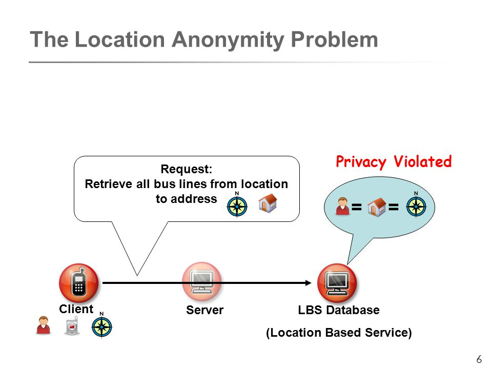 6 The Location Anonymity Problem Client Server LBS Database (Location Based Service) Request: Retrieve all bus lines from location to address == Privacy Violated