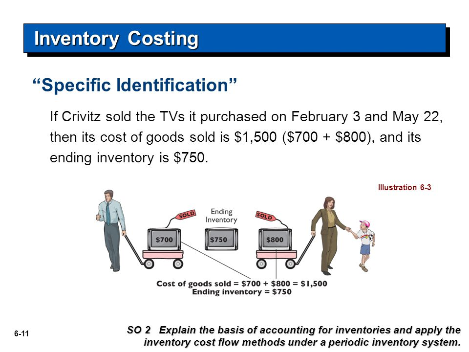 6-11 Specific Identification Inventory Costing If Crivitz sold the TVs it purchased on February 3 and May 22, then its cost of goods sold is $1,500 ($700 + $800), and its ending inventory is $750.
