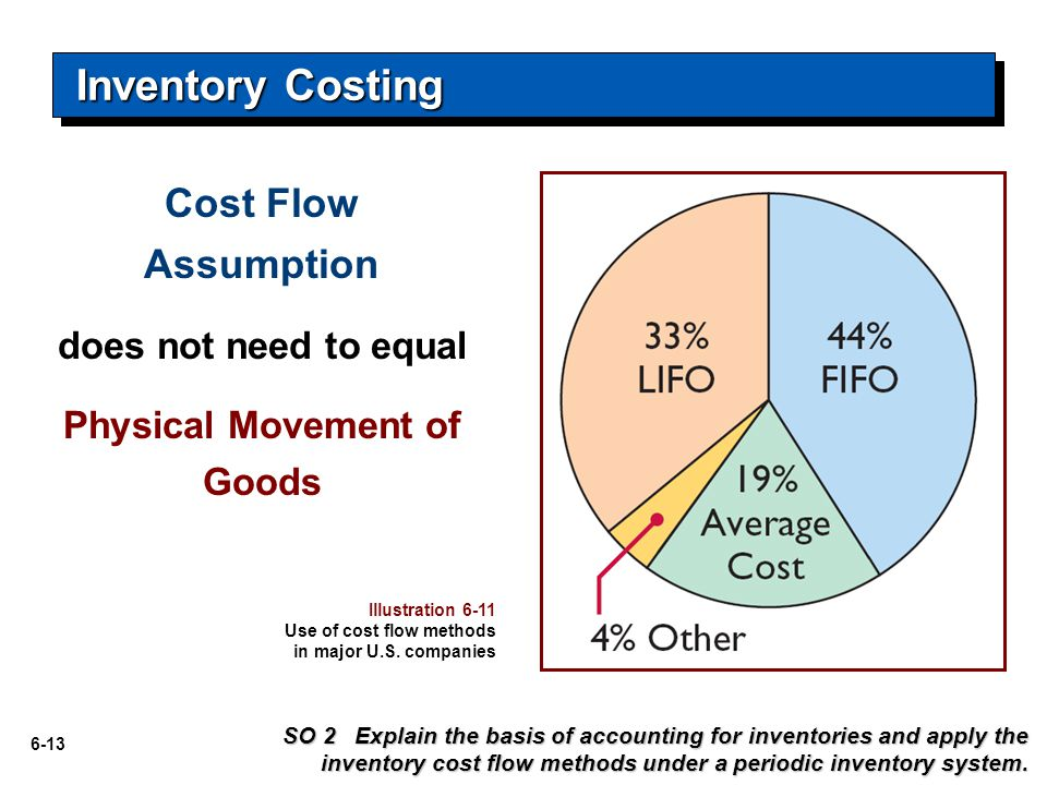 6-13 Inventory Costing Illustration 6-11 Use of cost flow methods in major U.S.