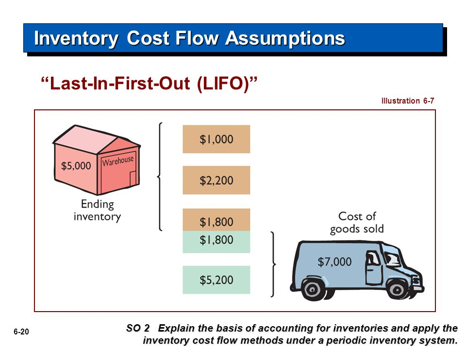 6-20 Illustration 6-7 SO 2 Explain the basis of accounting for inventories and apply the inventory cost flow methods under a periodic inventory system.