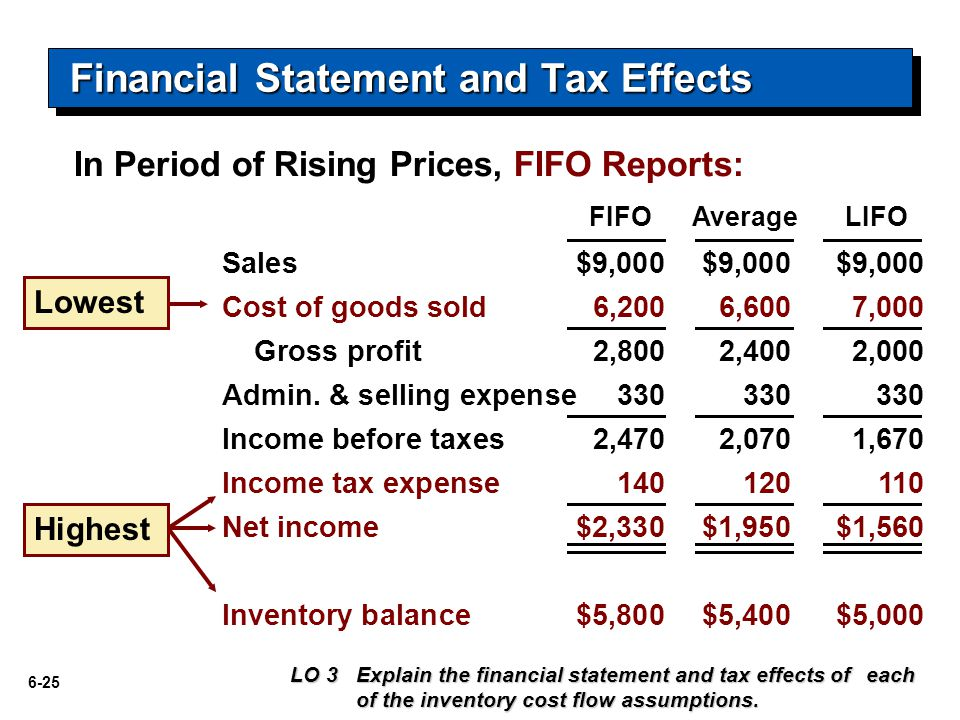6-25 FIFO Sales$9,000$9,000$9,000 Cost of goods sold6,2006,6007,000 Gross profit2,8002,4002,000 Admin.