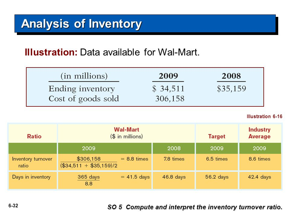 6-32 Illustration: Data available for Wal-Mart.