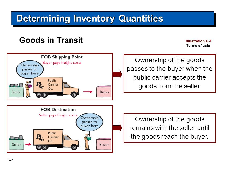 6-7 Illustration 6-1 Terms of sale Ownership of the goods passes to the buyer when the public carrier accepts the goods from the seller.