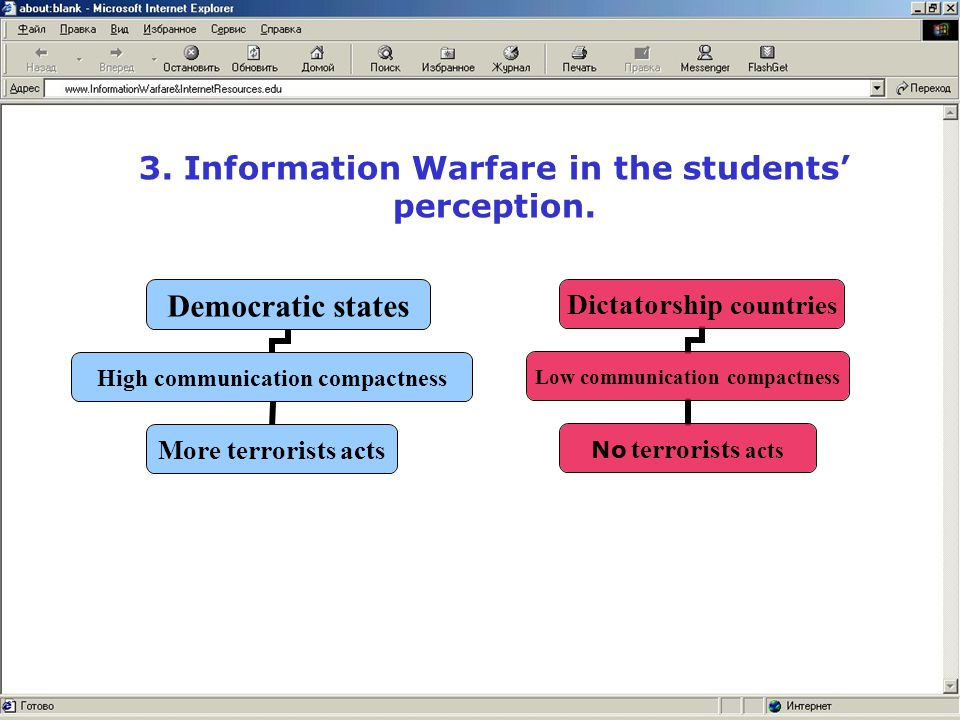 3. Information Warfare in the students' perception.