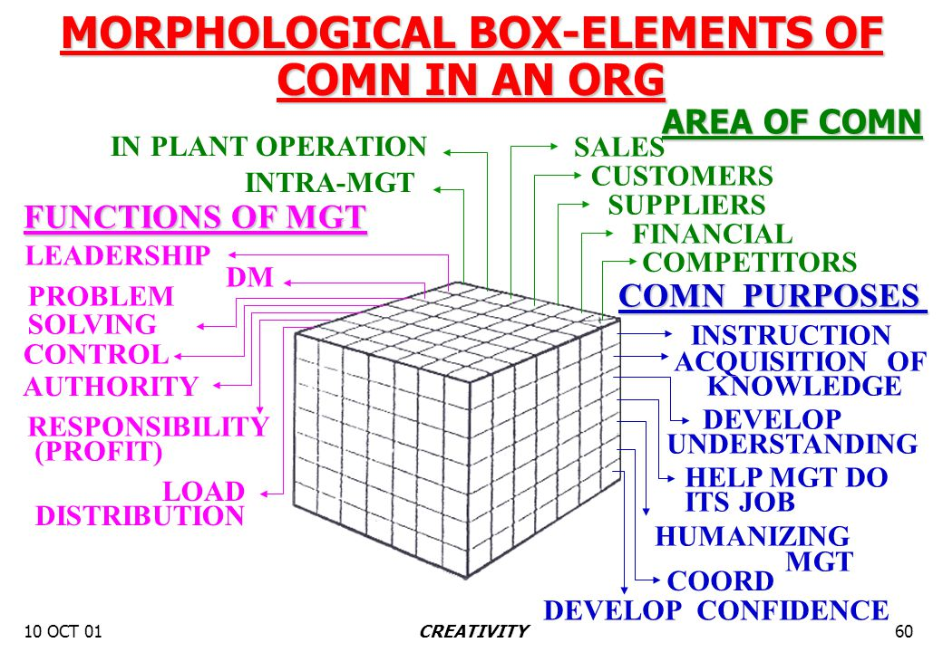 10 OCT 0160CREATIVITY MORPHOLOGICAL BOX-ELEMENTS OF COMN IN AN ORG INTRA-MGT IN PLANT OPERATION SALES SUPPLIERS CUSTOMERS FINANCIAL COMPETITORS AREA O