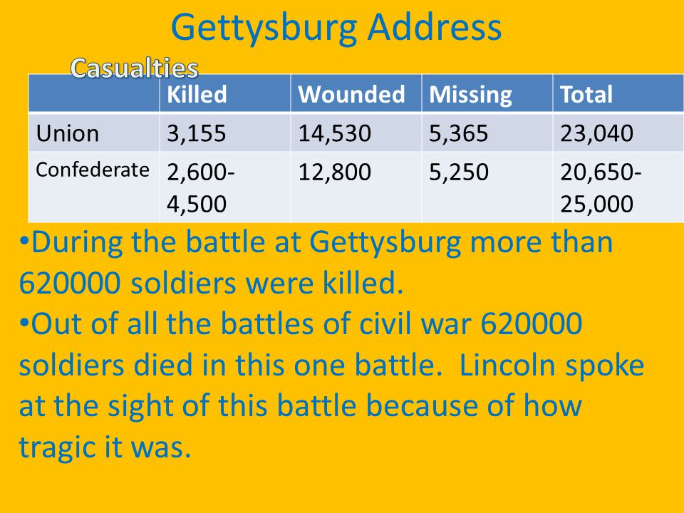 Gettysburg Address KilledWoundedMissingTotal Union3,15514,5305,36523,040 Confederate 2,600- 4,500 12,8005,25020,650- 25,000 During the battle at Gettysburg more than 620000 soldiers were killed.
