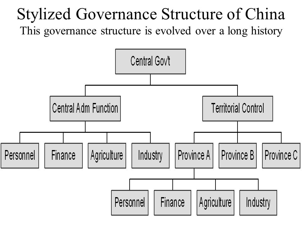 66 Stylized Governance Structure of China This governance structure is evolved over a long history
