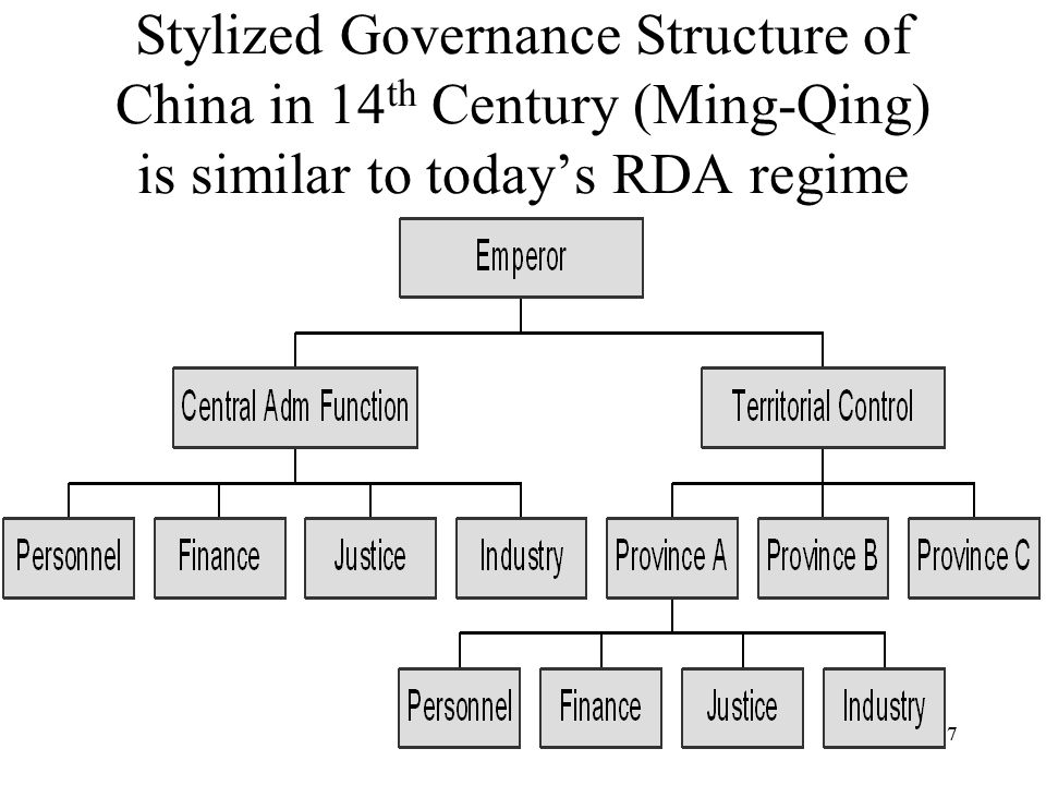 77 Stylized Governance Structure of China in 14 th Century (Ming-Qing) is similar to today's RDA regime