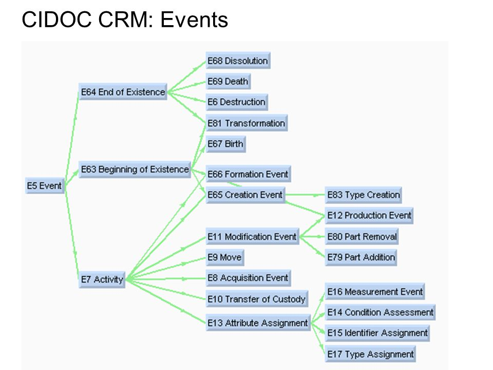 CIDOC CRM: Events