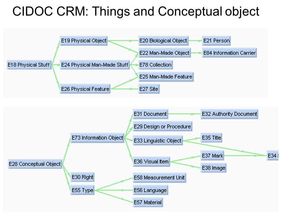 CIDOC CRM: Things and Conceptual object
