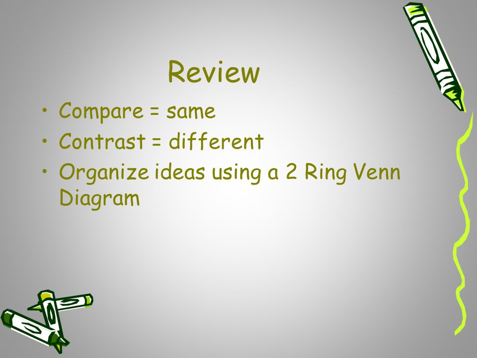 Review Compare = same Contrast = different Organize ideas using a 2 Ring Venn Diagram