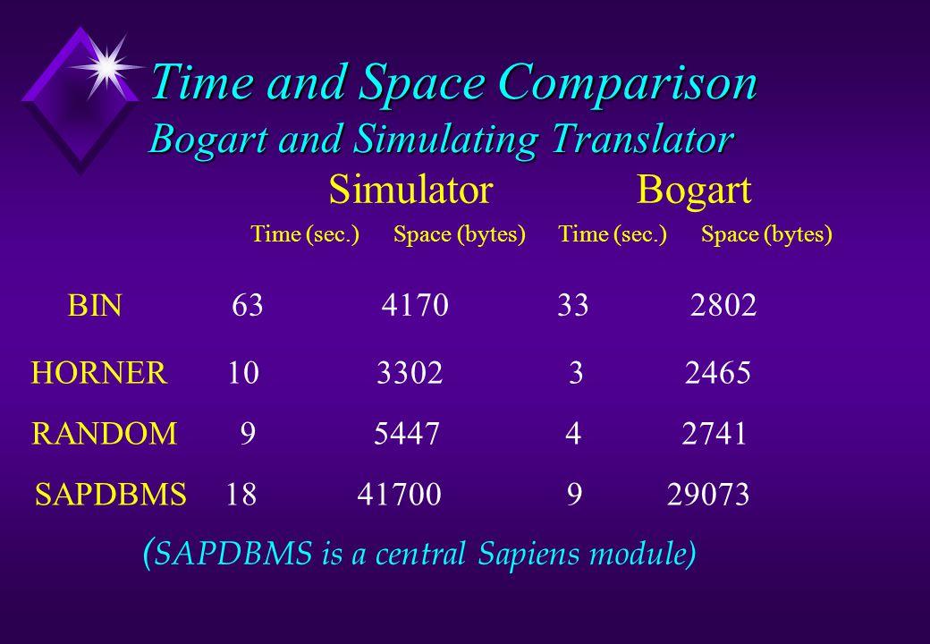 Time and Space Comparison Bogart and Simulating Translator Simulator Bogart Time (sec.) Space (bytes) BIN 63 4170 33 2802 HORNER10 3302 3 2465 RANDOM