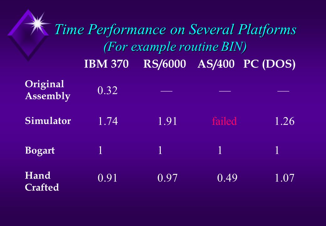Time Performance on Several Platforms (For example routine BIN) IBM 370 RS/6000 AS/400 PC (DOS) 0.32— — — Original Assembly Simulator 1.741.91failed1.26 Bogart 1111 Hand Crafted 0.910.970.491.07
