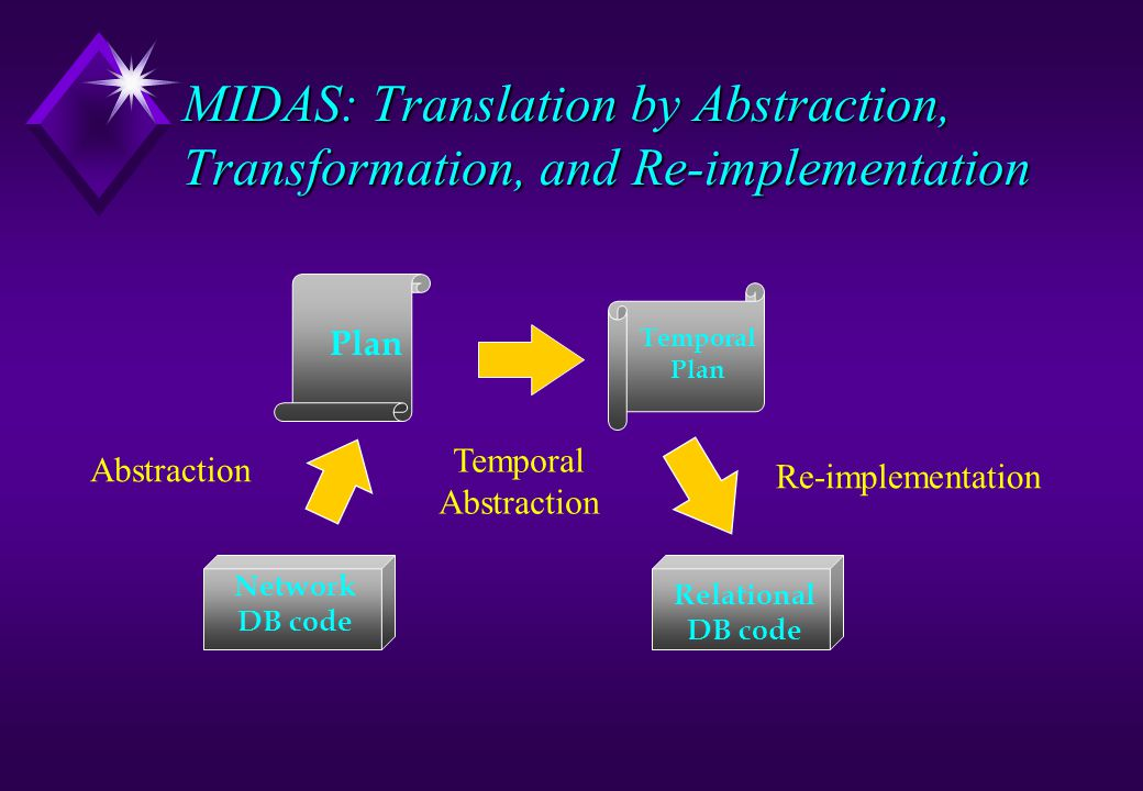 MIDAS: Translation by Abstraction, Transformation, and Re-implementation Abstraction Temporal Abstraction Re-implementation Network DB code Relational DB code Plan Temporal Plan