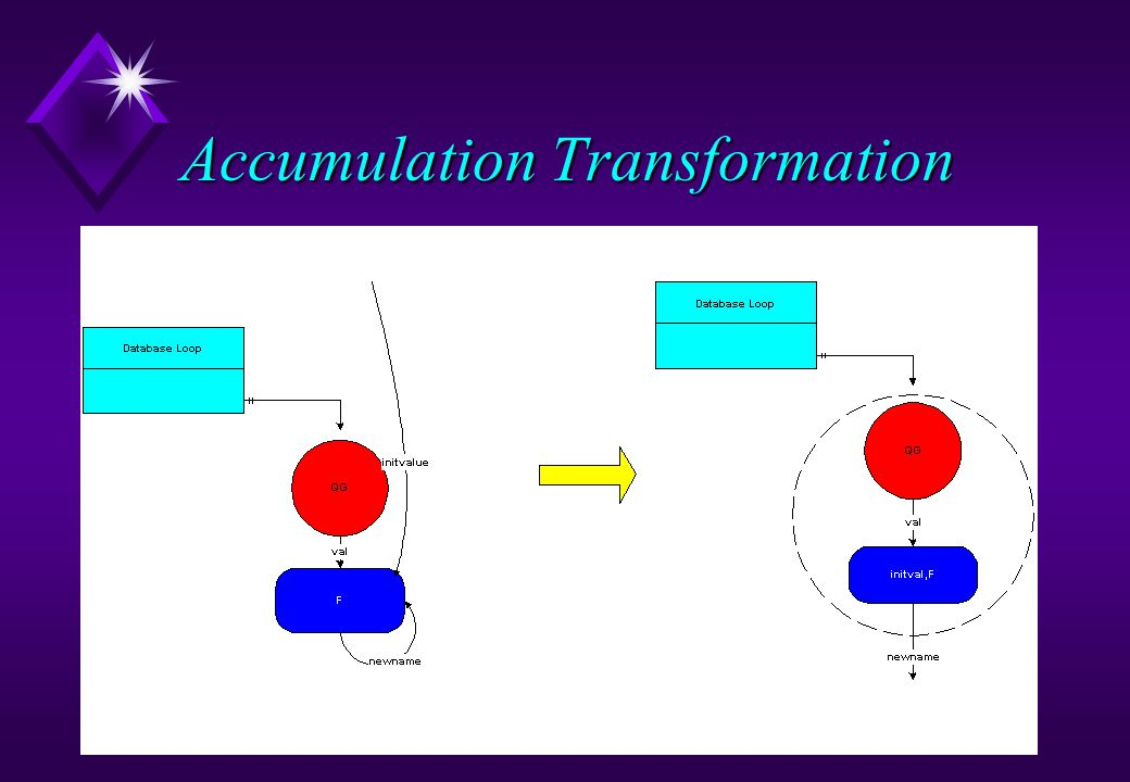Accumulation Transformation