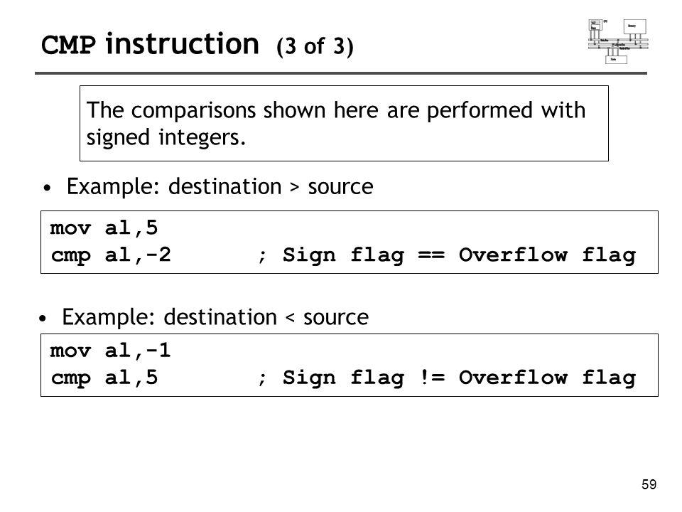 60 Conditions unsignedZFCF destination<source01 destination>source00 destination=source10 signedflags destination<sourceSF != OF destination>sourceSF == OF destination=sourceZF=1