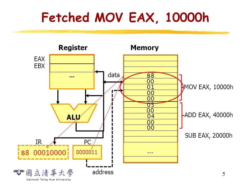 5 Fetched MOV EAX, 10000h 5 … ALU MemoryRegister EAX EBX address 00 … MOV EAX, 10000h SUB EAX, 20000h data PC 0000011 B8 00010000 IR B8 00 01 00 ADD EAX, 40000h 05 00 04 00