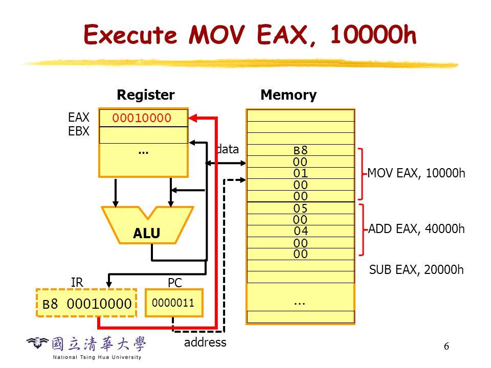 6 Execute MOV EAX, 10000h 6 … ALU Register EAX EBX data PC 0000011 B8 00010000 IR 00010000 00 … MOV EAX, 10000h SUB EAX, 20000h B8 00 01 00 ADD EAX, 40000h 05 00 04 00 Memory address