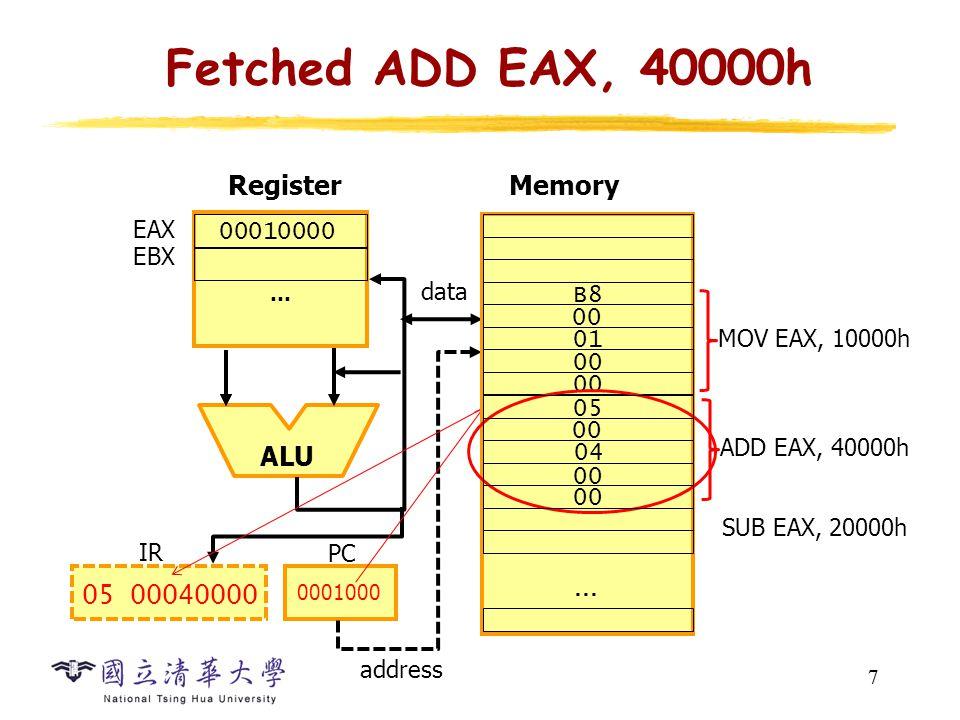 7 Fetched ADD EAX, 40000h 7 … ALU Register EAX EBX data PC 0001000 05 00040000 IR 00010000 Memory address 00 … MOV EAX, 10000h SUB EAX, 20000h B8 00 01 00 ADD EAX, 40000h 05 00 04 00