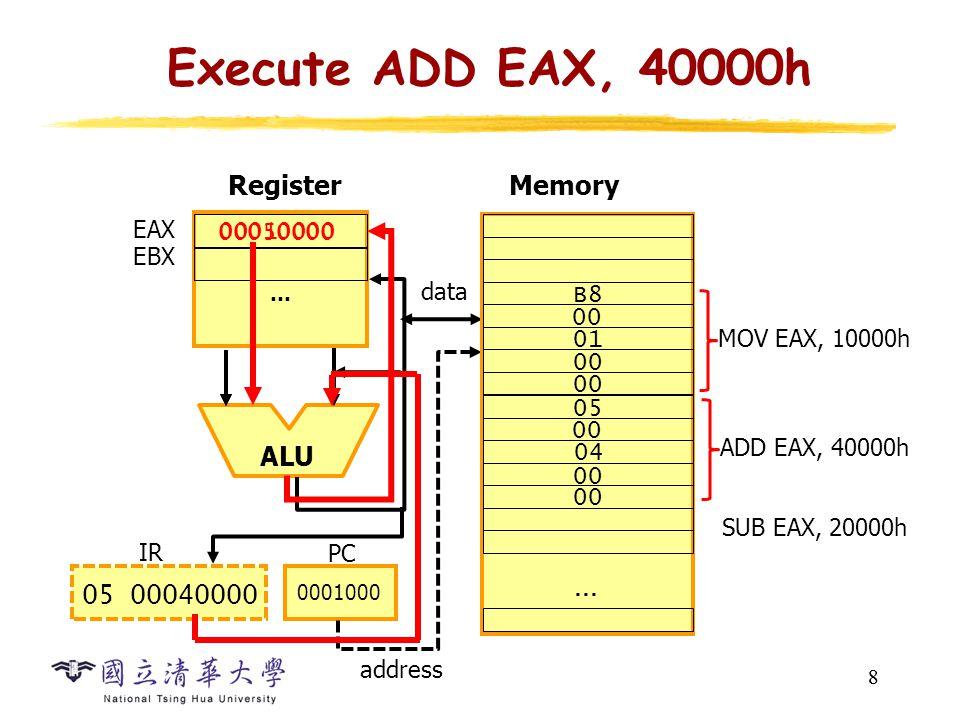 8 Execute ADD EAX, 40000h 8 … ALU Register EAX EBX data PC 0001000 05 00040000 IR 00010000 00050000 Memory address 00 … MOV EAX, 10000h SUB EAX, 20000h B8 00 01 00 ADD EAX, 40000h 05 00 04 00