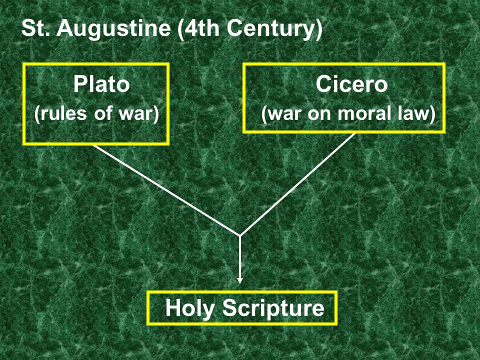 St. Augustine (4th Century) Plato Cicero (rules of war)(war on moral law) Holy Scripture