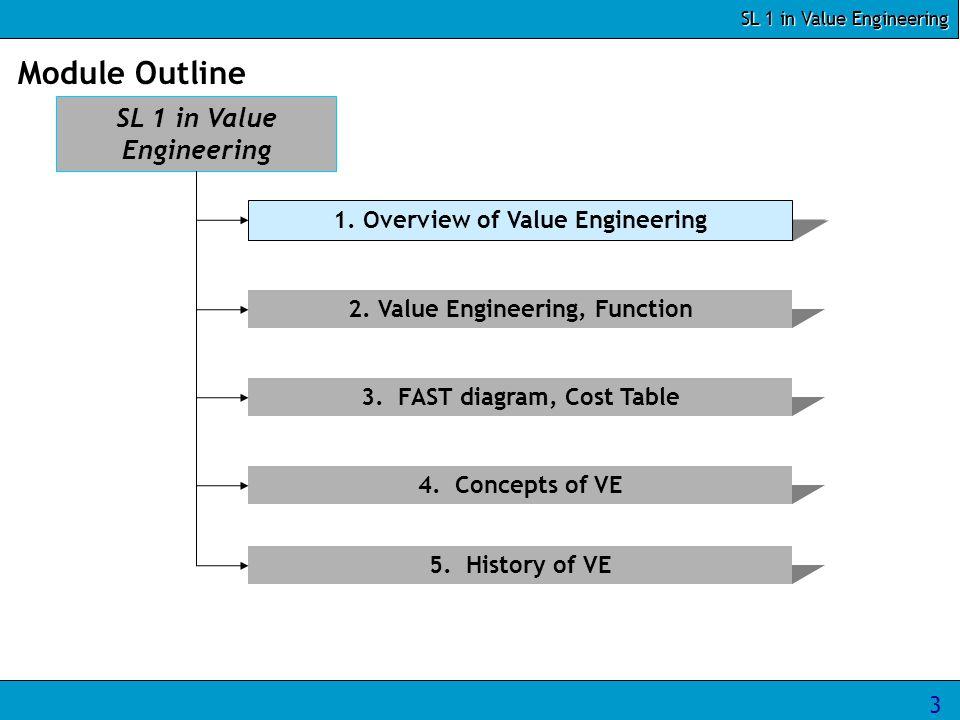 SL 1 in Value Engineering 3 Module Outline SL 1 in Value Engineering 1.