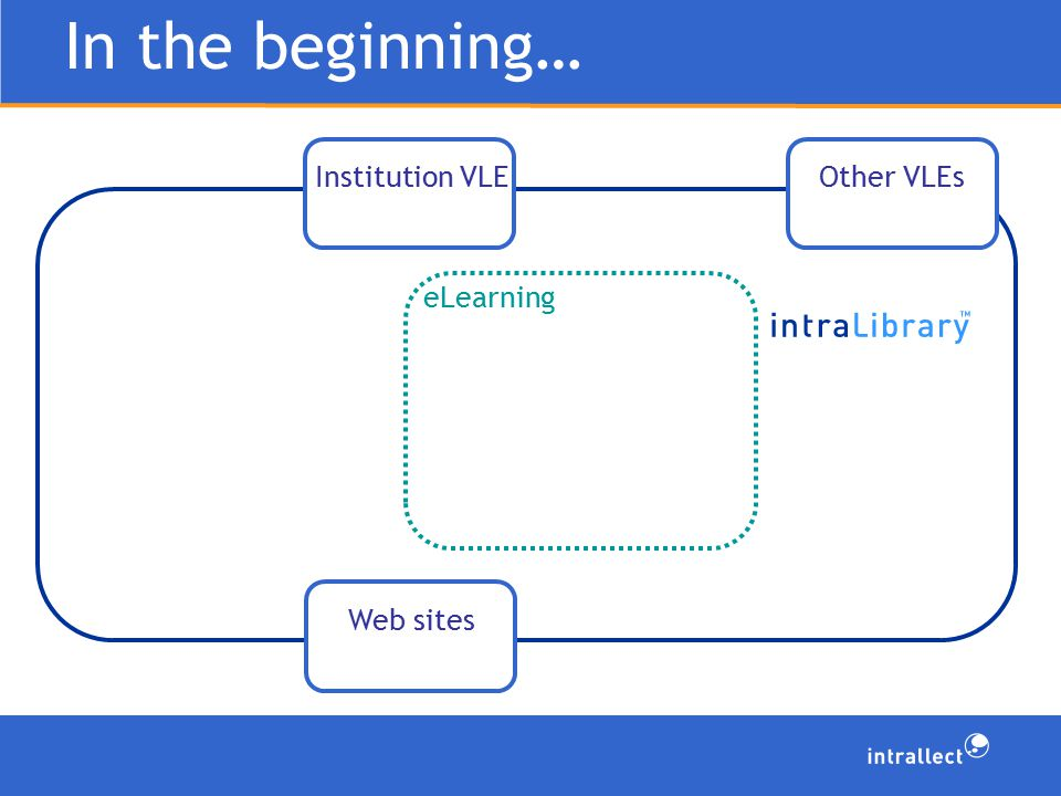 In the beginning… eLearning Institution VLEWeb sitesOther VLEs
