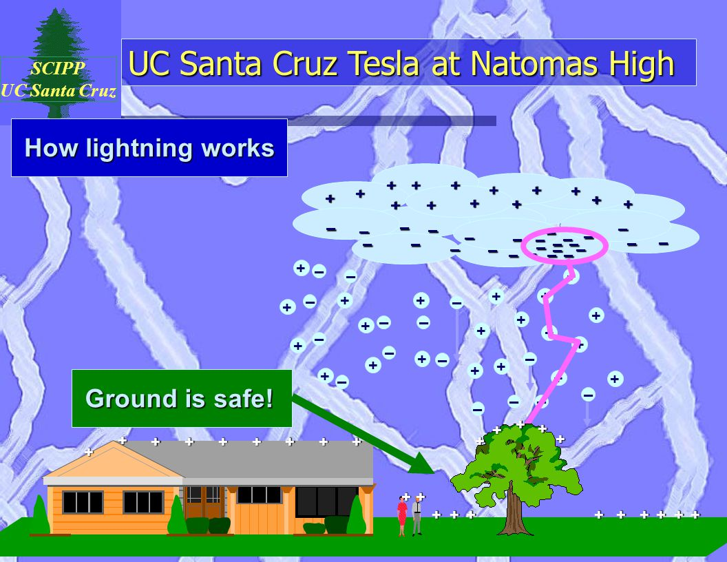 UC Santa Cruz Tesla at Natomas High SCIPP UC Santa Cruz How lightning works + + + + + + + + + + + + + + + + + + – – – – – – – – – – –– – – – + + + ++++++ + + + + + ++ + –– – – – – – – – – – – – – – – – – –– – – – – – – +++++ + + + ++++ + ++++++ + + +++ + Ground is safe!